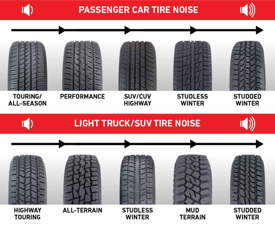 Quite to Loud Tire Types